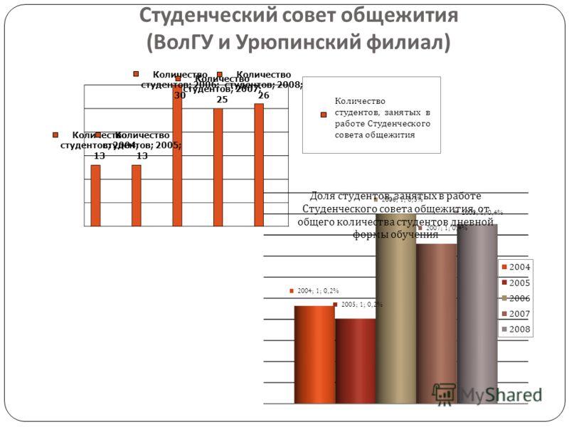 Студенческий совет общежития ( ВолГУ и Урюпинский филиал ) Количество студентов, занятых в работе Студенческого совета общежития