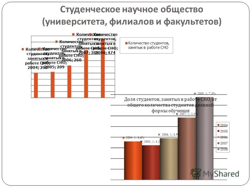 Студенческое научное общество ( университета, филиалов и факультетов )