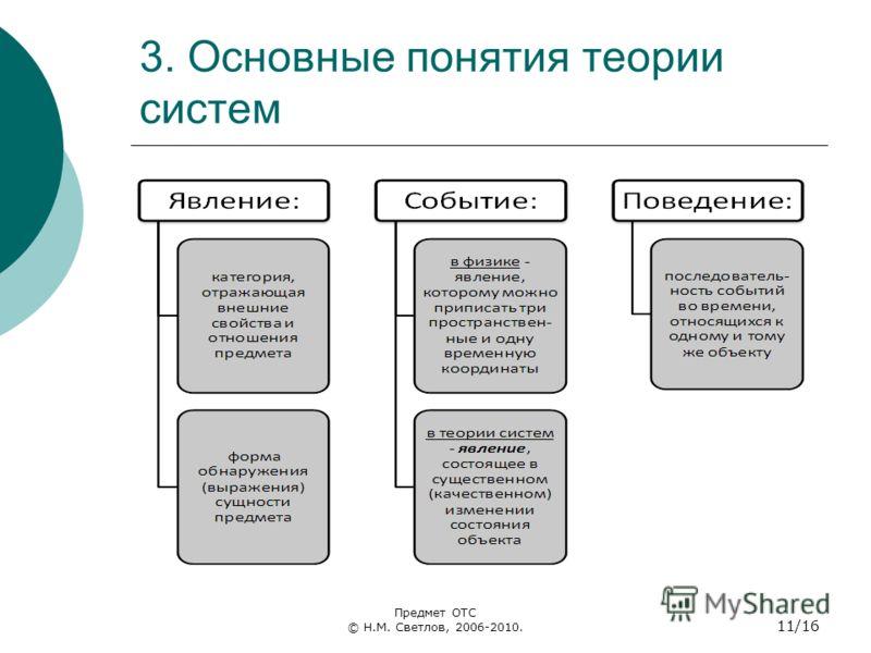 3. Основные понятия теории систем Предмет ОТС © Н.М. Светлов, 2006-2010. 11/16