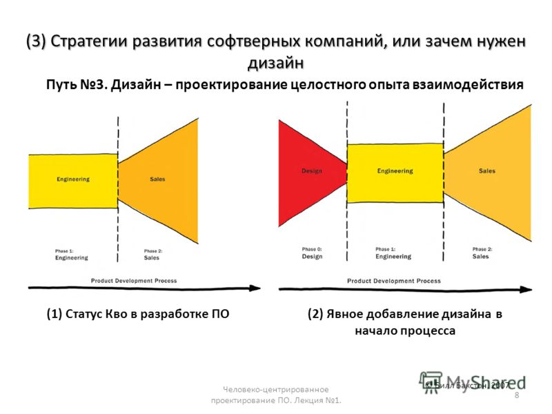 Человеко-центрированное проектирование ПО. Лекция 1. 8 Путь 3. Дизайн – проектирование целостного опыта взаимодействия © Билл Бакстон, 2007 (1) Статус Кво в разработке ПО (2) Явное добавление дизайна в начало процесса