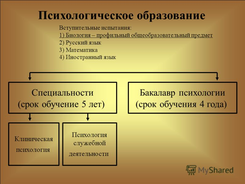 Специальности (срок обучение 5 лет) Бакалавр психологии (срок обучения 4 года) Психологическое образование Вступительные испытания: 1) Биология – профильный общеобразовательный предмет 2) Русский язык 3) Математика 4) Иностранный язык Клиническая пси