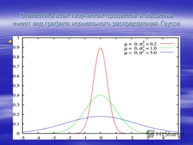 Статистика всех творческих процессов в обществе имеет вид графика нормального распределения Гаусса 