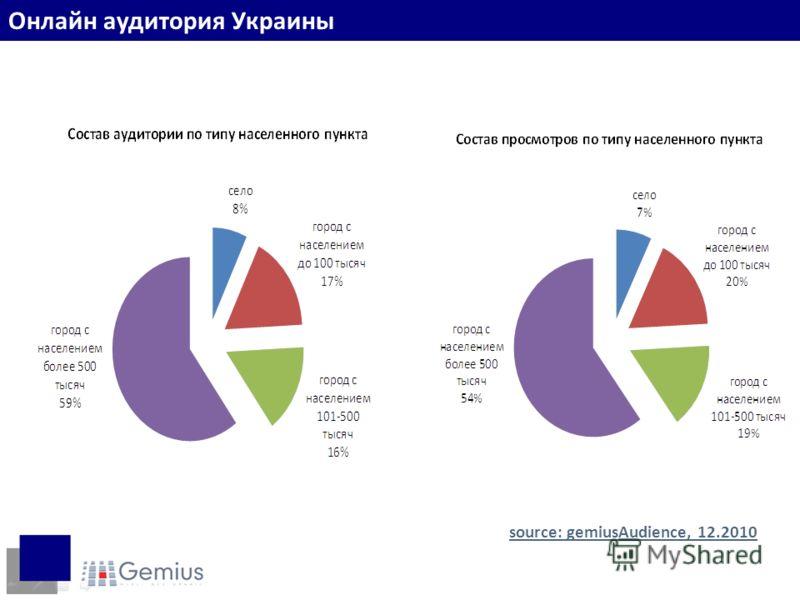 Пользователи по регионам source: gemiusAudience, 12.2010 Онлайн аудитория Украины