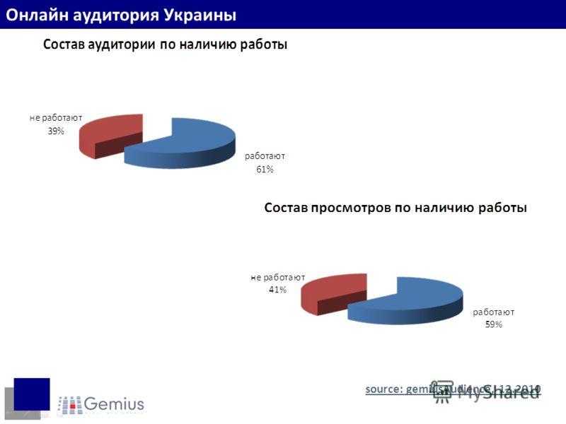 Наличие работы source: gemiusAudience, 12.2010 Онлайн аудитория Украины