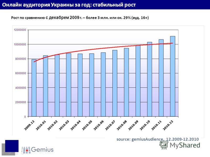 Онлайн аудитория Украины за год: стабильный рост Рост по сравнению с декабрем 2009 г. – более 3 млн. или ок. 29% (ауд. 16+) source: gemiusAudience, 12.2009-12.2010