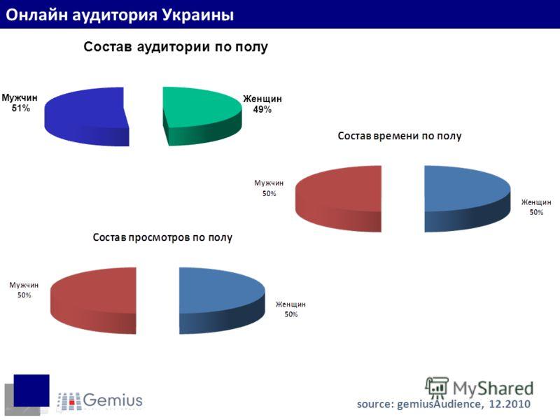 Пол интернет-пользователей source: gemiusAudience, 12.2010 Онлайн аудитория Украины