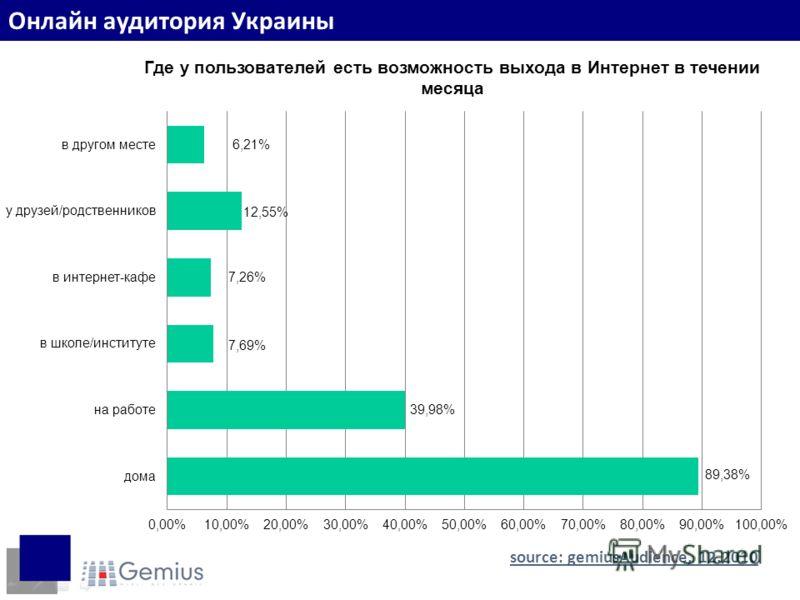 Место доступа в интернет source: gemiusAudience, 12.2010 Онлайн аудитория Украины