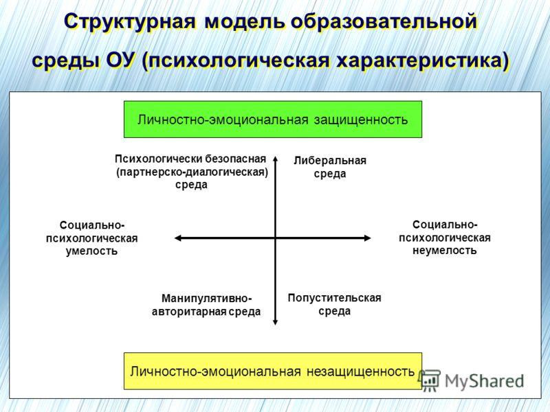 Структурная модель образовательной среды ОУ (психологическая характеристика) Структурная модель образовательной среды ОУ (психологическая характеристика) Личностно-эмоциональная защищенность Личностно-эмоциональная незащищенность Психологически безоп