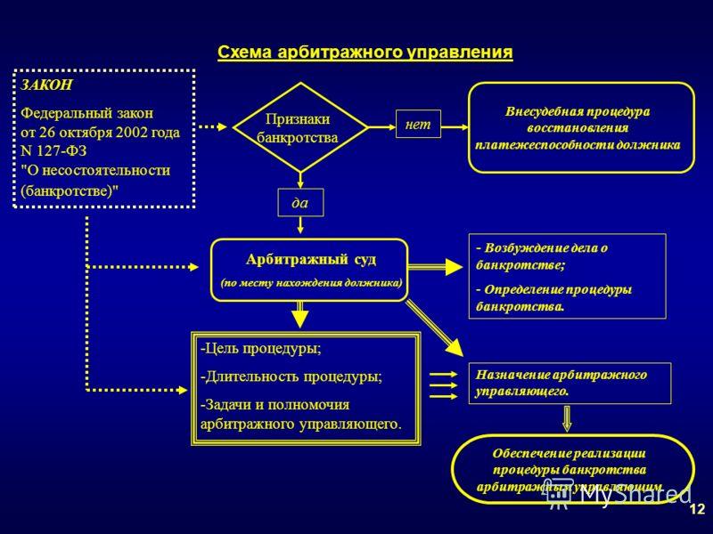 Схема арбитражного управления