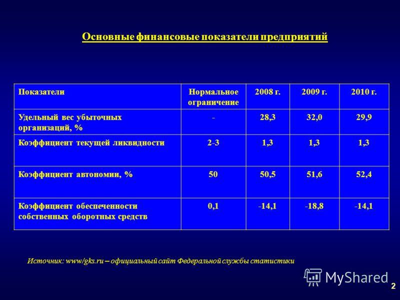 Основные финансовые показатели предприятий 2 ПоказателиНормальное ограничение 2008 г.2009 г.2010 г. Удельный вес убыточных организаций, % -28,332,029,9 Коэффициент текущей ликвидности2-31,3 Коэффициент автономии, %5050,551,652,4 Коэффициент обеспечен