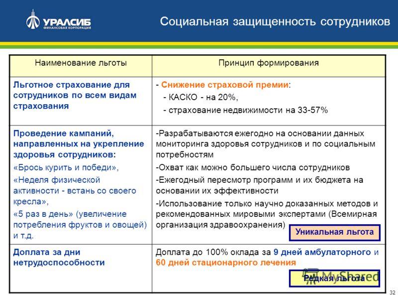 32 Социальная защищенность сотрудников Наименование льготыПринцип формирования Льготное страхование для сотрудников по всем видам страхования - Снижение страховой премии: - КАСКО - на 20%, - страхование недвижимости на 33-57% Проведение кампаний, нап