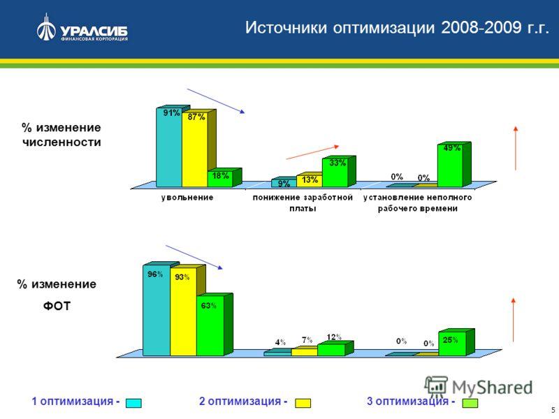 5 % изменение численности 1 оптимизация - 2 оптимизация - 3 оптимизация - % изменение ФОТ Источники оптимизации 2008-2009 г.г.