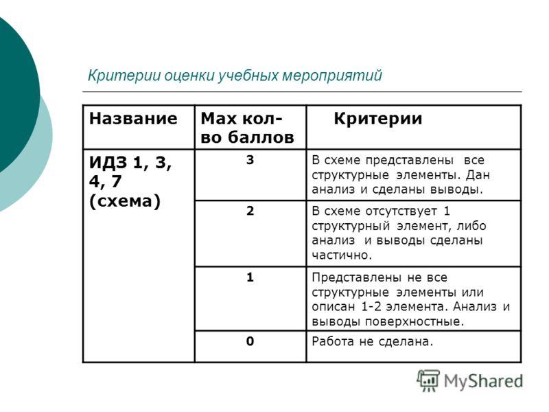 Критерии оценки учебных мероприятий НазваниеMax кол- во баллов Критерии ИДЗ 1, 3, 4, 7 (схема) 3В схеме представлены все структурные элементы. Дан анализ и сделаны выводы. 2В схеме отсутствует 1 структурный элемент, либо анализ и выводы сделаны части