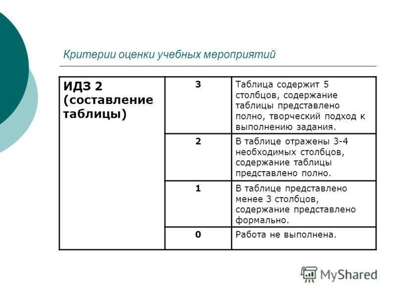 Критерии оценки учебных мероприятий ИДЗ 2 (составление таблицы) 3Таблица содержит 5 столбцов, содержание таблицы представлено полно, творческий подход к выполнению задания. 2В таблице отражены 3-4 необходимых столбцов, содержание таблицы представлено