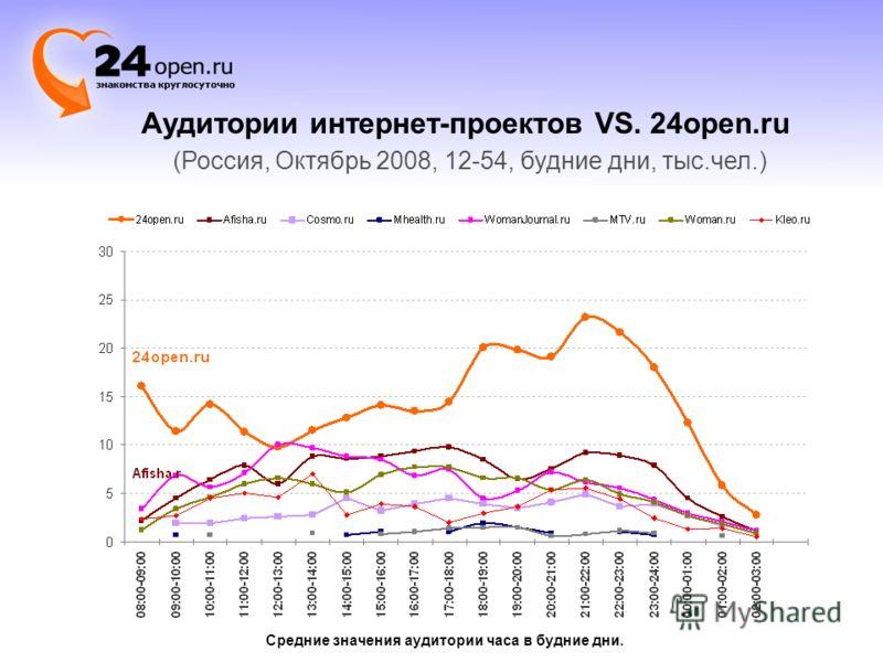 Аудитории интернет-проектов VS. 24open.ru (Россия, Октябрь 2008, 12-54, будние дни, тыс.чел.) Средние значения аудитории часа в будние дни.