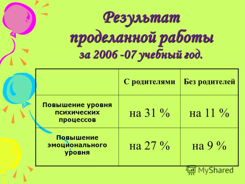 Результат проделанной работы за 2006 -07 учебный год. С родителямиБез родителей Повышение уровня психических процессов на 31 %на 11 % Повышение эмоционального уровня на 27 %на 9 %