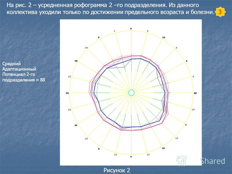 3 Рисунок 2 На рис. 2 – усредненная рофограмма 2 –го подразделения. Из данного коллектива уходили только по достижении предельного возраста и болезни. Средний Адаптационный Потенциал 2-го подразделения = 88