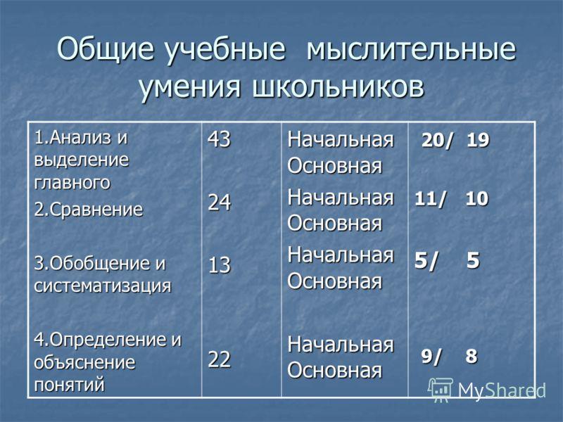 Общие учебные мыслительные умения школьников Общие учебные мыслительные умения школьников 1.Анализ и выделение главного 2.Сравнение 3.Обобщение и систематизация 4.Определение и объяснение понятий 43241322 Начальная Основная 20/ 19 20/ 19 11/ 10 5/ 5