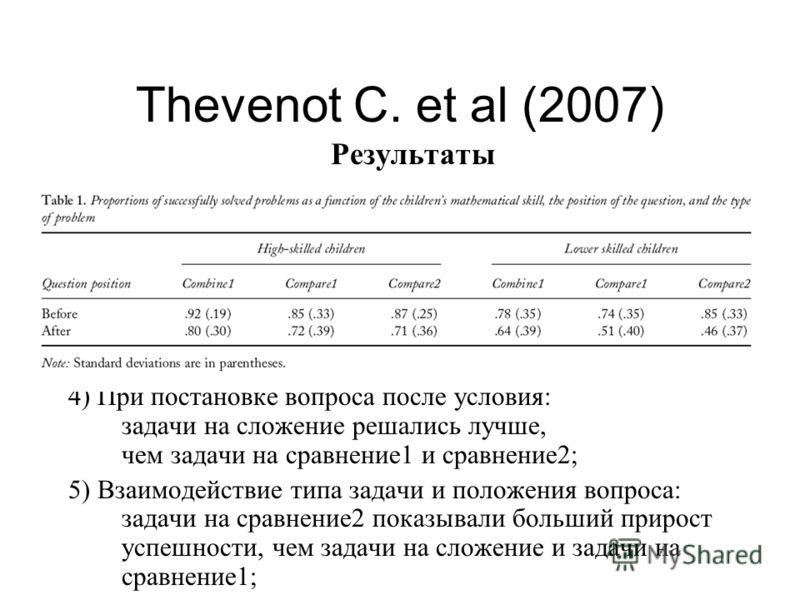 Thevenot C. et al (2007) Результаты 4) При постановке вопроса после условия: задачи на сложение решались лучше, чем задачи на сравнение1 и сравнение2; 5) Взаимодействие типа задачи и положения вопроса: задачи на сравнение2 показывали больший прирост