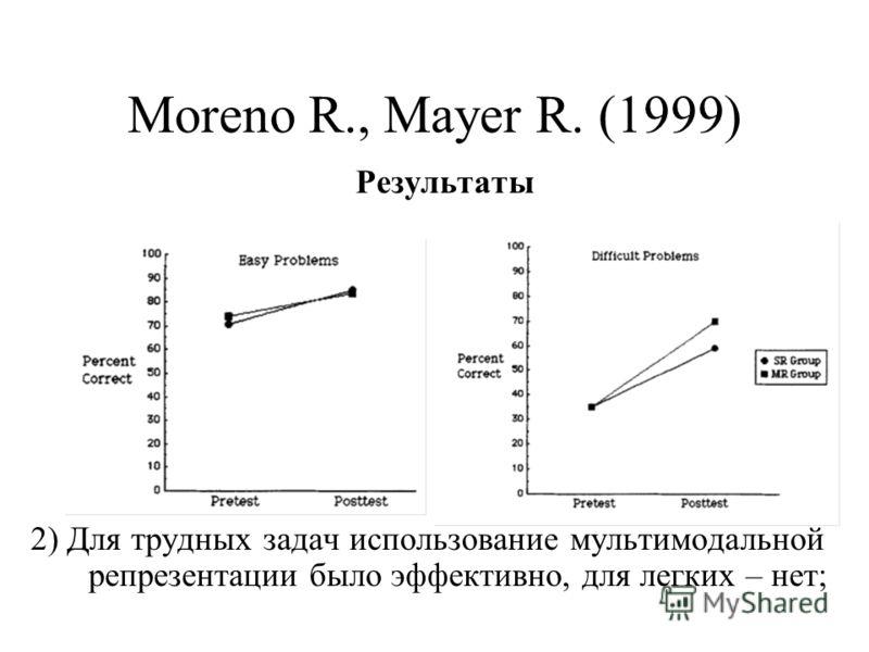 Moreno R., Mayer R. (1999) Результаты 2) Для трудных задач использование мультимодальной репрезентации было эффективно, для легких – нет;