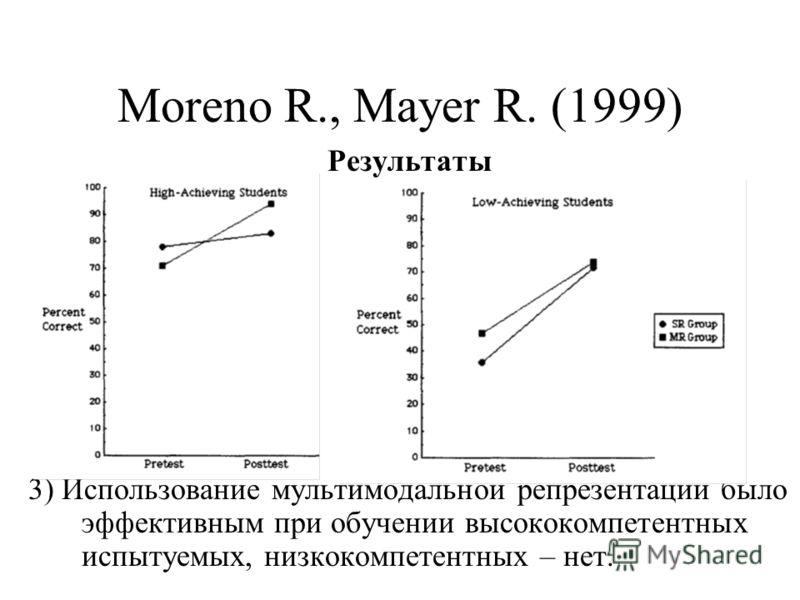Moreno R., Mayer R. (1999) Результаты 3) Использование мультимодальной репрезентации было эффективным при обучении высококомпетентных испытуемых, низкокомпетентных – нет.