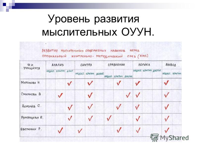 Уровень развития мыслительных ОУУН.