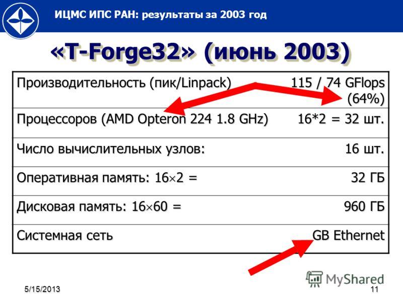 ИЦМС ИПС РАН: результаты за 2003 год 5/15/201311 «T-Forge32» (июнь 2003) Производительность (пик/Linpack) 115 / 74 GFlops (64%) Процессоров (AMD Opteron 224 1.8 GHz) 16*2 = 32 шт. Число вычислительных узлов: 16 шт. Оперативная память: 16 2 = 32 ГБ Ди