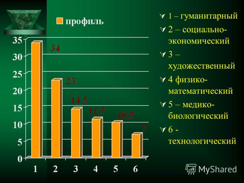 1 – гуманитарный 2 – социально- экономический 3 – художественный 4 физико- математический 5 – медико- биологический 6 - технологический