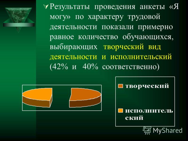 Результаты проведения анкеты «Я могу» по характеру трудовой деятельности показали примерно равное количество обучающихся, выбирающих творческий вид деятельности и исполнительский (42% и 40% соответственно)