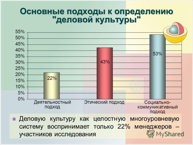50% 45% 40% 35% 30% 25% 20% 15% 10% 5% 0% 55% Деятельностный подход Этический подход Социально- коммуникативный подход 22% 43% 53% Деловую культуру как целостную многоуровневую систему воспринимает только 22% менеджеров – участников исследования Осно