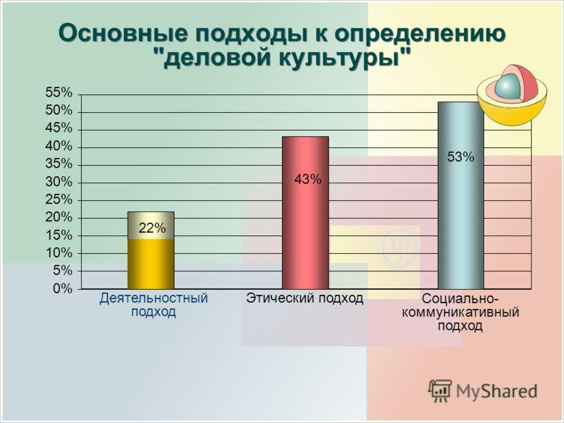 50% 45% 40% 35% 30% 25% 20% 15% 10% 5% 0% 55% Деятельностный подход Этический подход Социально- коммуникативный подход 22% 43% 53%