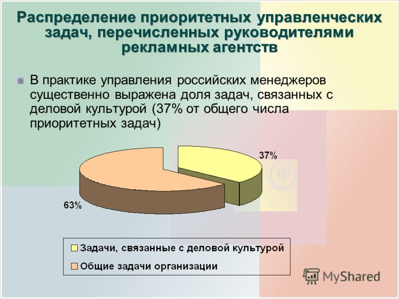 Распределение приоритетных управленческих задач, перечисленных руководителями рекламных агентств В практике управления российских менеджеров существенно выражена доля задач, связанных с деловой культурой (37% от общего числа приоритетных задач)
