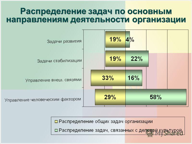 Распределение задач по основным направлениям деятельности организации