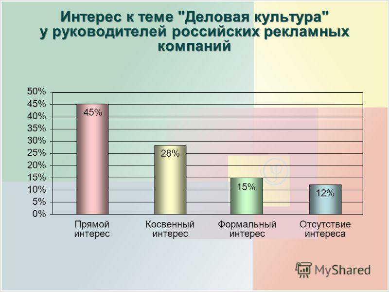 50% 45% 40% 35% 30% 25% 20% 15% 10% 5% 0% Интерес к теме Деловая культура у руководителей российских рекламных компаний Прямой интерес Косвенный интерес Формальный интерес Отсутствие интереса 45% 28% 15% 12%