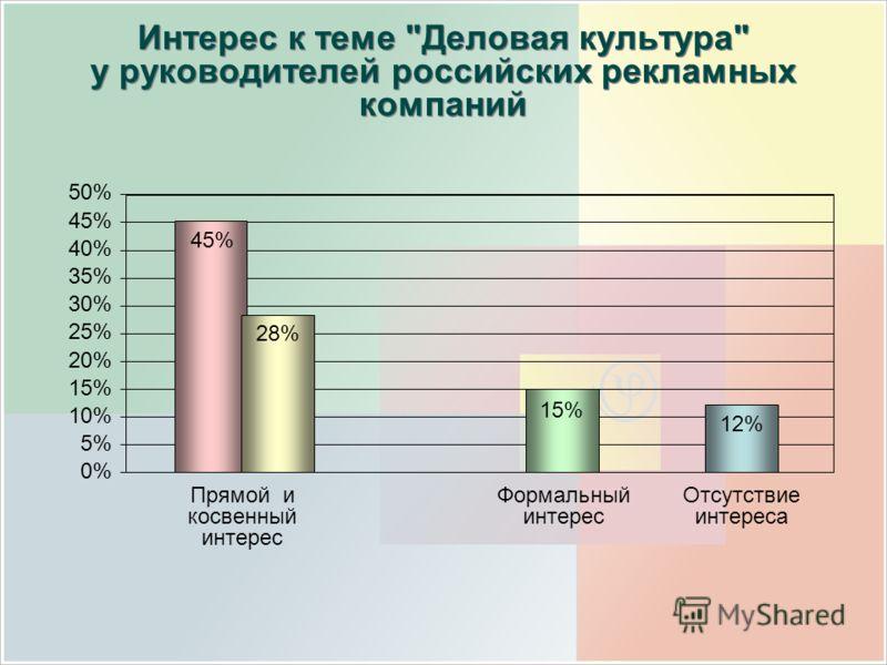 50% 45% 40% 35% 30% 25% 20% 15% 10% 5% 0% Интерес к теме Деловая культура у руководителей российских рекламных компаний Формальный интерес Отсутствие интереса 45% 28% 15% 12% Прямой и косвенный интерес