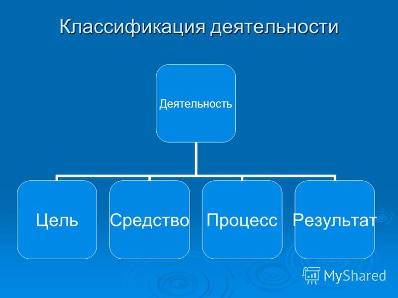 Классификация деятельности Деятельность ЦельСредствоПроцессРезультат