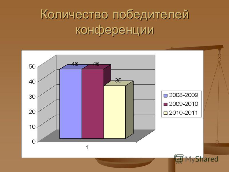 Количество победителей конференции