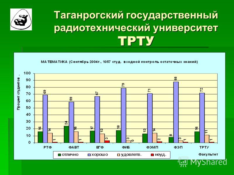 Таганрогский государственный радиотехнический университет ТРТУ