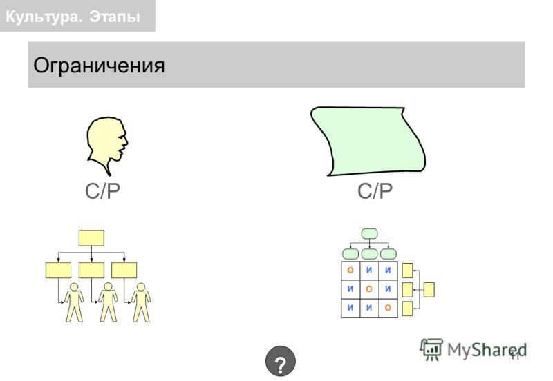 Ограничения I. «Предпринимательский» уровень – наличие стратегии в голове у первого руководителя II. «Средний» уровень - наличие документа «Стратегический план» III. «Высокий» уровень - наличие организационной структуры, отвечающей за стратегическое