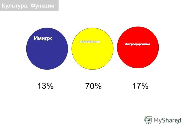 13 Культура. Функции 13% 70% 17%