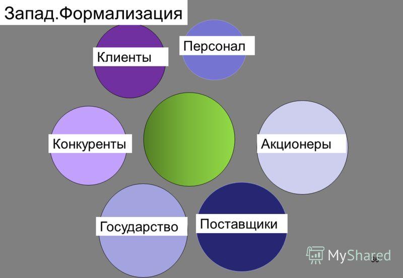 Персонал Клиенты Конкуренты Государство Поставщики Акционеры Запад.Формализация 36