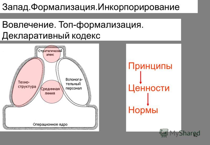 Вовлечение. Топ-формализация. Декларативный кодекс Принципы Ценности Нормы Запад.Формализация.Инкорпорирование 42
