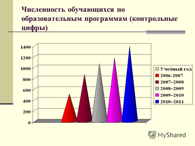 Численность обучающихся по образовательным программам (контрольные цифры)