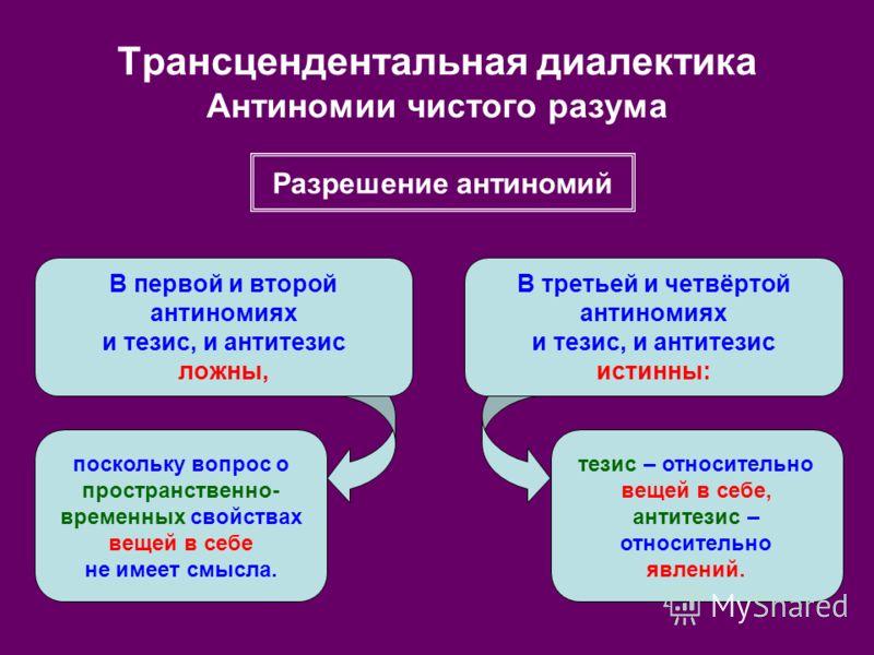 Трансцендентальная диалектика Антиномии чистого разума В первой и второй антиномиях и тезис, и антитезис ложны, В третьей и четвёртой антиномиях и тезис, и антитезис истинны: поскольку вопрос о пространственно- временных свойствах вещей в себе не име