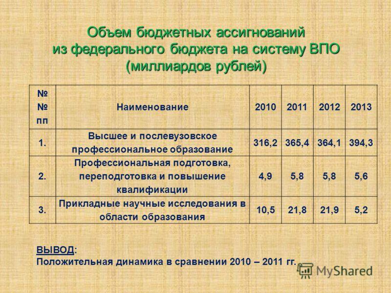 Объем бюджетных ассигнований из федерального бюджета на систему ВПО (миллиардов рублей) ВЫВОД: Положительная динамика в сравнении 2010 – 2011 гг. пп Наименование2010201120122013 1. Высшее и послевузовское профессиональное образование 316,2365,4364,13
