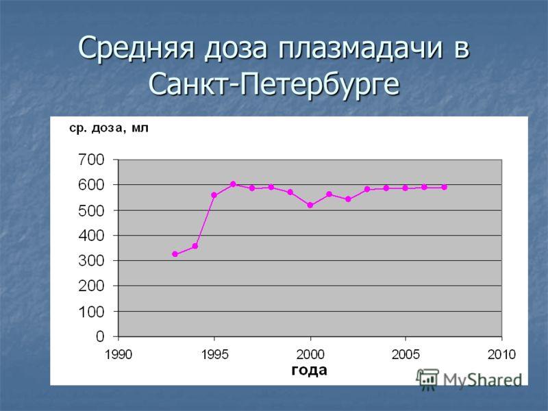 Средняя доза плазмадачи в Санкт-Петербурге