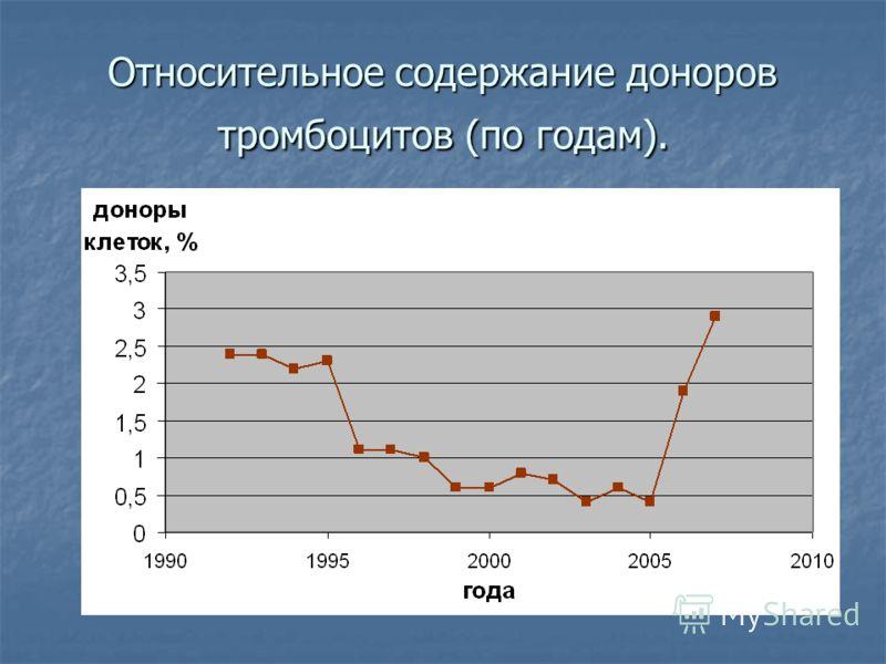 Относительное содержание доноров тромбоцитов (по годам).