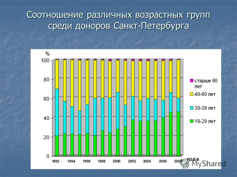 Соотношение различных возрастных групп среди доноров Санкт-Петербурга Соотношение различных возрастных групп среди доноров Санкт-Петербурга