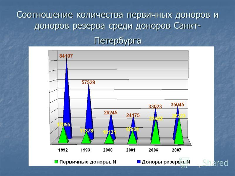 Соотношение количества первичных доноров и доноров резерва среди доноров Санкт- Петербурга