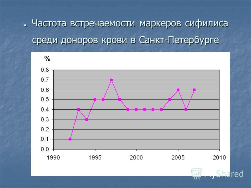. Частота встречаемости маркеров сифилиса среди доноров крови в Санкт-Петербурге